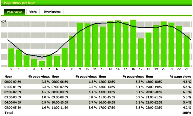 Page views per hour by Motigo Webstats