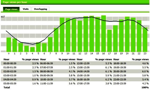 Page views per hour by Motigo Webstats