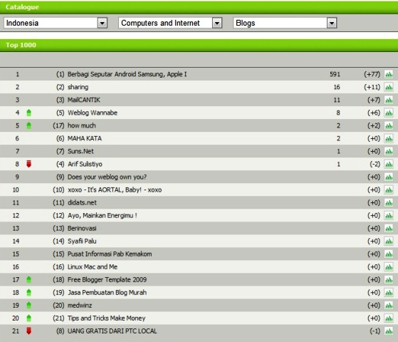 status blog http://ekoshp.com menduduki ranking pertama