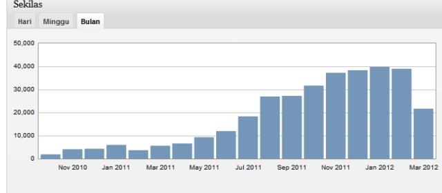 pengunjung blog http://ekoshp.com