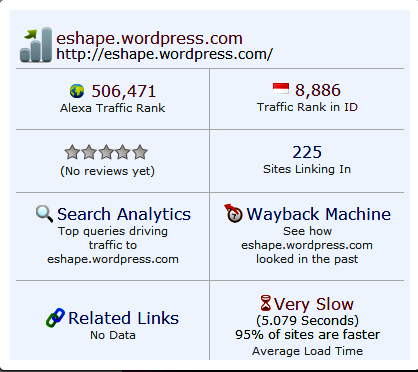 Alexa rank eshape.wordpress.com