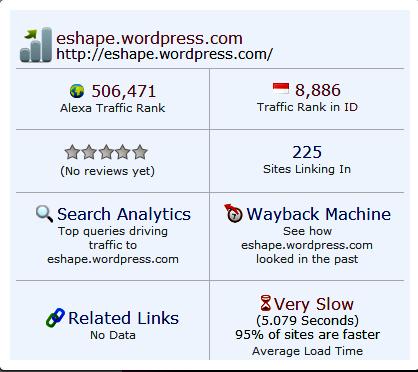 Alexa rank eshape.wordpress.com